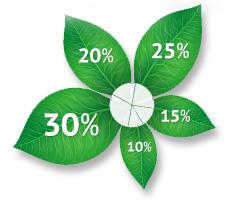 phytomed-statistik